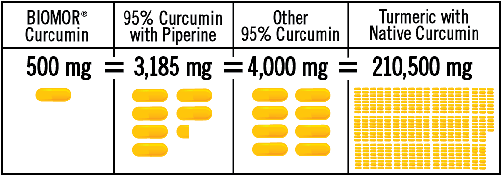 Clinical trials show taking 1 capsule (500 milligrams) of BIOMOR<small>®</small> Curcumin is equivalent to 6.4 capsules (3,185 milligrams) of 95%-standardized curcumin with piperine, is equivalent to up to 8 capsules (4,000 milligrams) other 95%-standardized curcumin, or 421 capsules (210,500 milligrams) of turmeric with native curcumin.